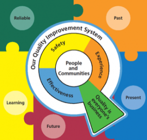 Quality Improvement system - NWAS