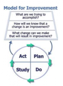 Quality Improvement - NWAS Model for Improvement